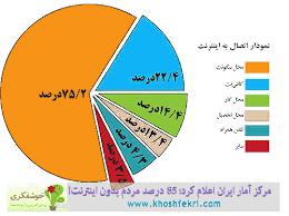 ترکیب مصرف اینترنت در ایران
