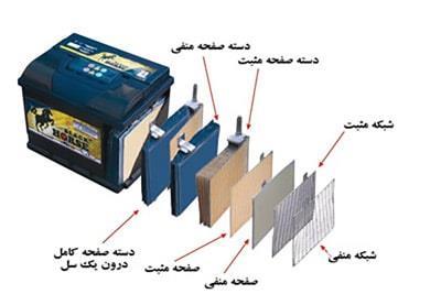 اجزا تشکیل دهنده باتری خودرو