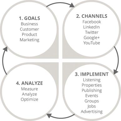 4 مرحله بازاریابی شبکه های اجتماعی