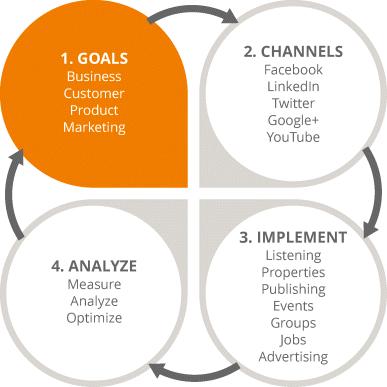 اهداف خود در بازاریابی شبکه های اجتماعی را مشخص کنید