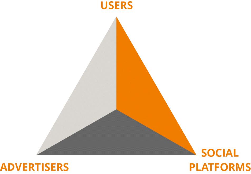 3 بازیگر اصلی شبکه های اجتماعی