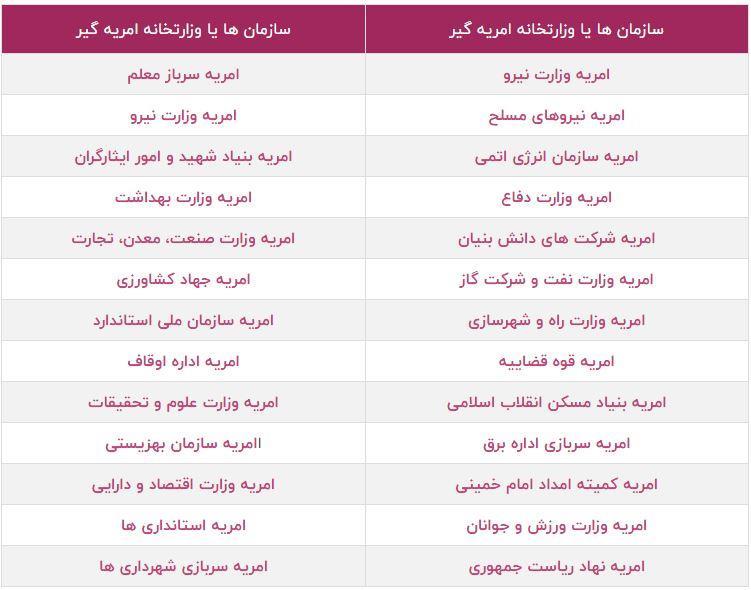 لیست سازمان ها و ارگان های امریه گیر خدمت سربازی