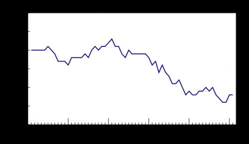 کانادا در ماه فوریه 56،000 شغل به دست آورد، ولی نرخ بیکاری بدون تغییر باقی ماند