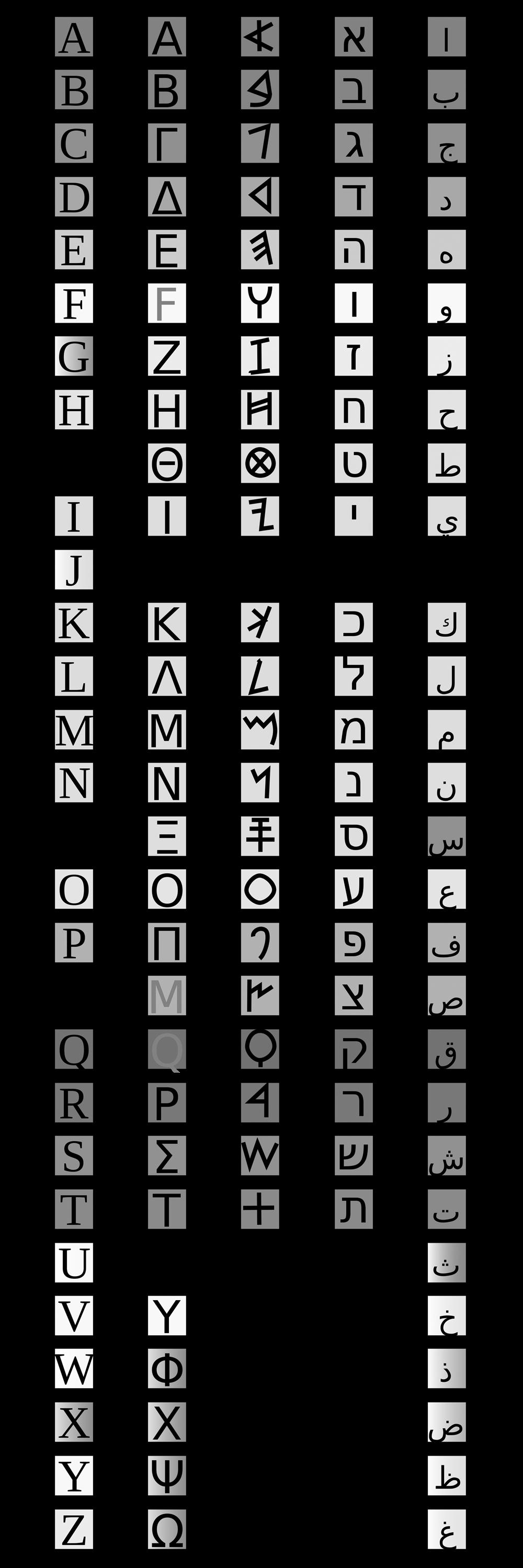 شکل ۴: از چپ به راست، حروف الفبای لاتین، یونانی، فنیقی، عبری و عربی با تاکید بر نقش کلیدی الفبای فنیقی برا همهٔ آنها