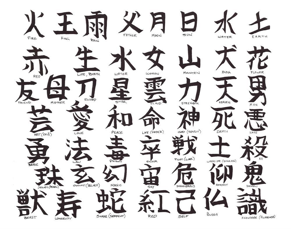 شکل ۶: برخی از عبارات و کلمات الفبای چینی
