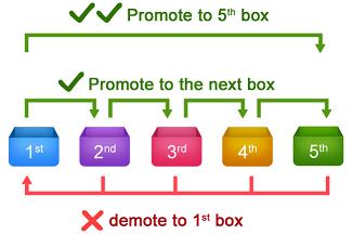 ساختار جعبه لایتنر